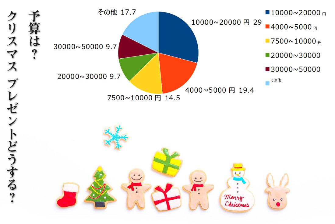 クリスマスプレゼントの予算どうしますか?