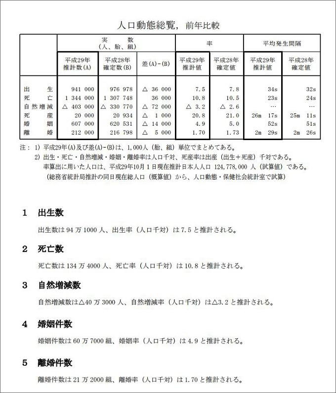 2017年(平成29年)の離婚件数